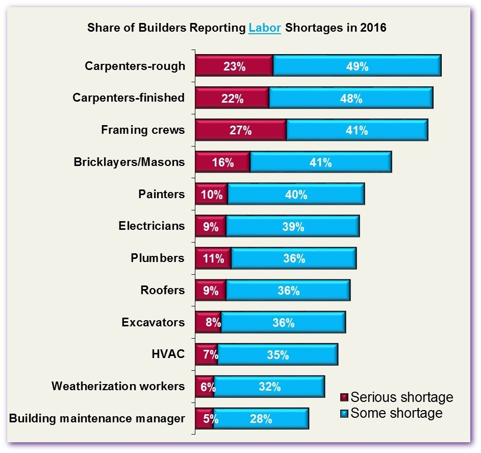 NAHB: More Builders Report Labor/Subcontractor Shortages