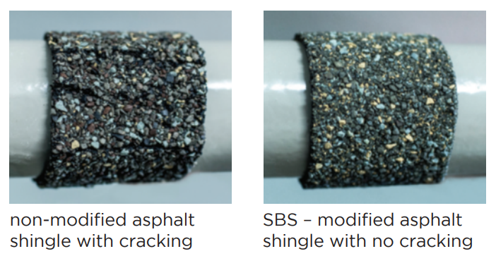 Standard Shingles crack at 0 degrees when flexed, while NorthGate SBS shingles do not