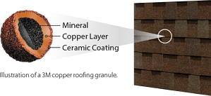 Illustration of 3M copper roofing granule